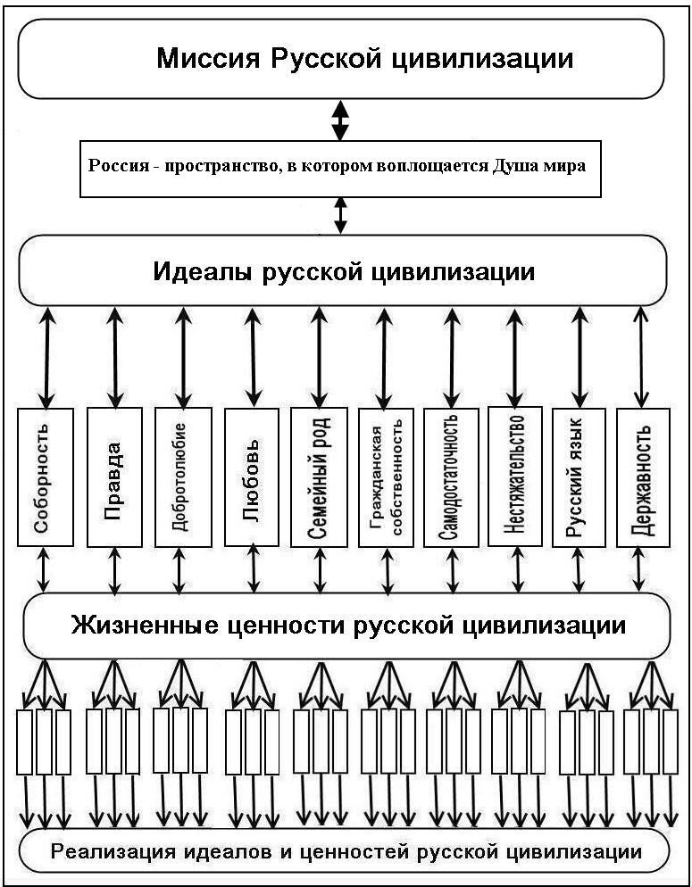 Идеалы и ценности русской цивилизации